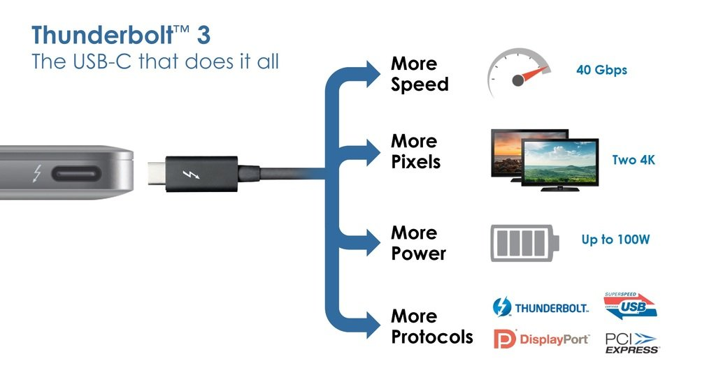 The Future Of USB And Thunderbolt – The C Type Connector - The Pro ...